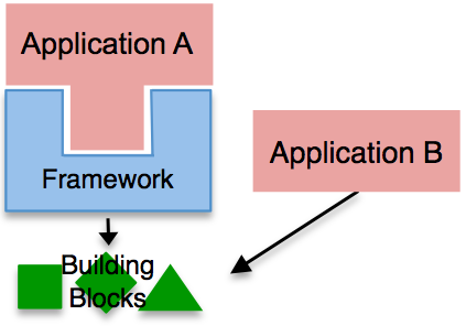 Useful building blocks used by a framework but also available independently of the framework