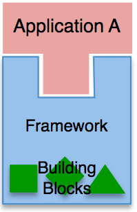 Useful building blocks locked inside a framework